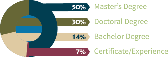 SKC Faculty Qualifications Image