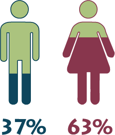SKC's Student Population Gender Breakdown