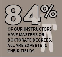 84{0f01731745f3928d8cde7a1746945f96ec8c5478684ec305112e35402e702d35} of our instructors have masters or doctorate degrees. All are experts in their fields.